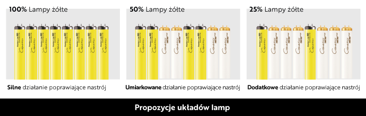 cosmedico żółte lampy