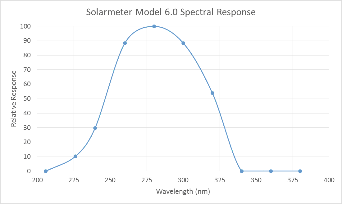 solarmeter 6.0