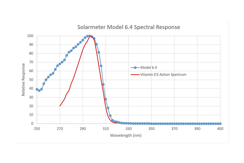 solarmeter 6.4